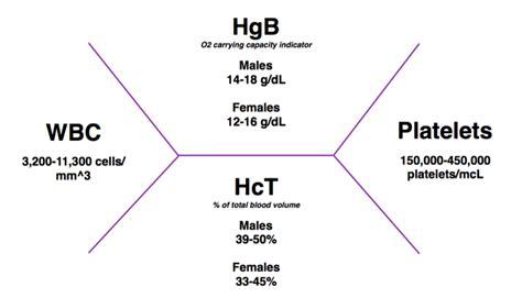 complete blood count hemoglobin hematocrit note to pharmd