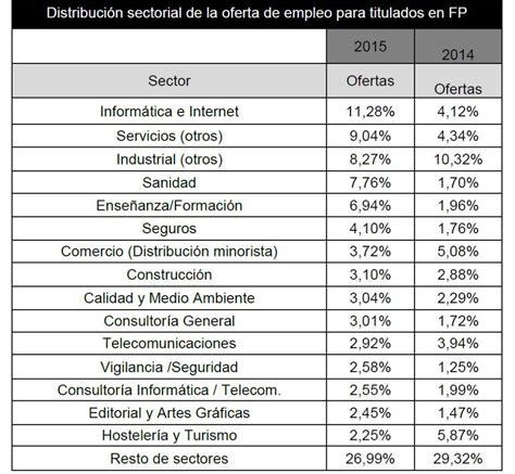profesiones con mas salidas 191 estudias fp estos son los ciclos con m 225 s salidas