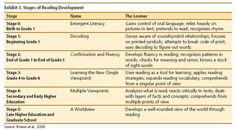 read stage stages of reading development intellectual takeout ito