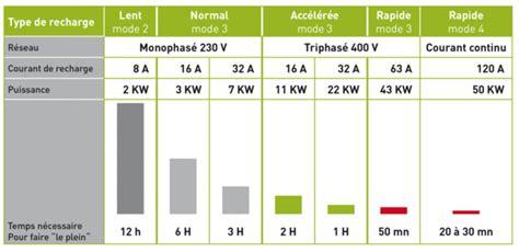 Tout savoir sur la recharge des véhicules électriques: LLD voiture, location longue durée de