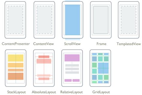 create layout xamarin forms layouts xamarin