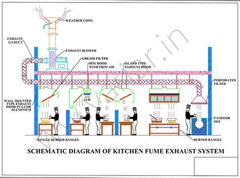kitchen ventilation system design commercial industrial exhaust system in chennai variar in