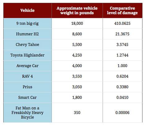 magnum balancing chart chart for truck weights autos post