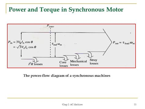 Synchronous Electric Motor by Definition Of Synchronous Motor Impremedia Net