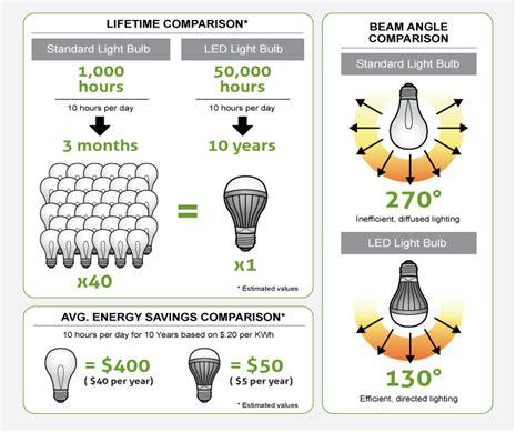 led light bulbs vs energy saving how do i calculate my led energy savings bulbs from