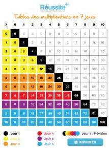 comment apprendre les tables de multiplication