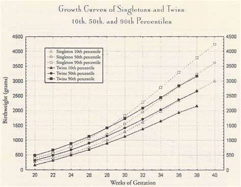 Twin Growth Chart