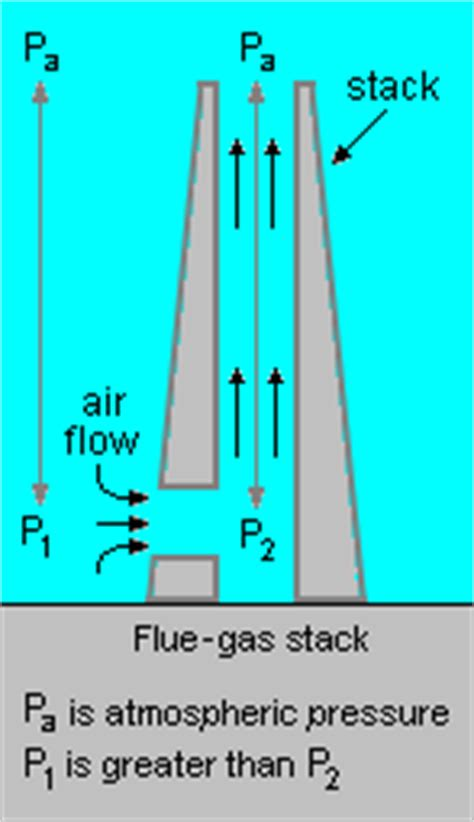 Stone Chimneys flue gas stack encyclopedia article citizendium