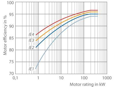 Electric Motor Class by Motor Efficiency Class Ie2 Impremedia Net