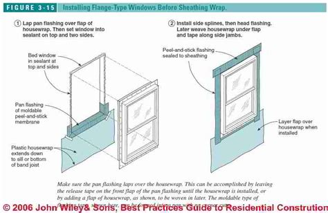 Pella Retractable Screen Door best practices flashing details for exterior doors