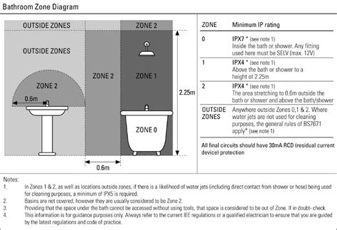 ip bathroom lights bathroom lighting zones 17th edition bathroom design