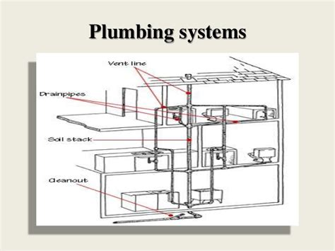 house plumbing system house drainage system