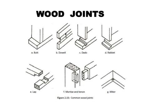 common woodworking joints workshop practise