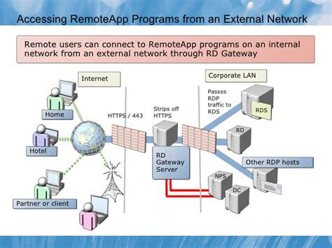 Understanding Home Network Design remote desktop services and virtual desktop infrastructure