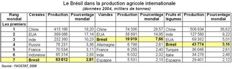 le br 233 sil acteur et strat 232 ge dans les n 233 gociations agricoles internationales g 233 oconfluences