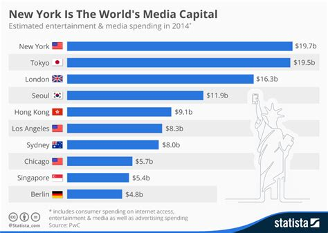 chart the world s best employers 2017 statista chart new york is the world s media capital statista