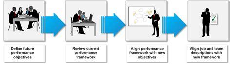 sample survey templates strong individual performance change management methodology