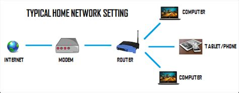 typical home what is the difference between modem and router