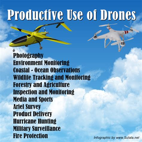 use of productive use of drones sulata net