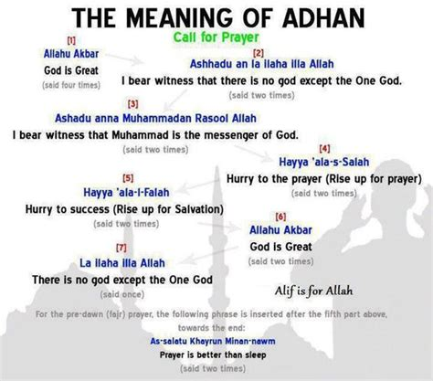 Meaning Of The Adhan Call To Prayer Of Islam