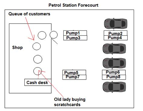 Machine Shop Floor Plans design how could petrol forecourts be designed to