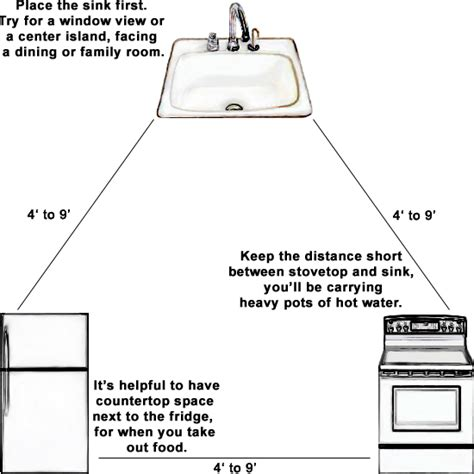 kitchen design work triangle creative juice quot what were they thinking thursday