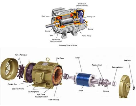 Electric Motor Breakdown by Electrical Motors Basic Components Electrical Knowhow