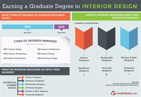 design programs masters in interior design programs mfa in interior design