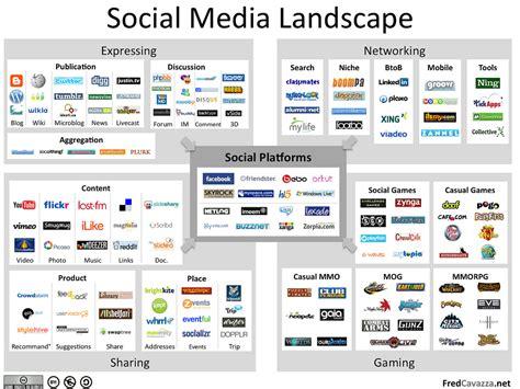 social media landscape sammlung social media maps