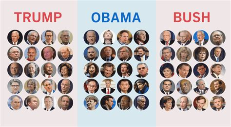 Cabinet Picks by How S Cabinet Picks Compare To Obama And Bush S