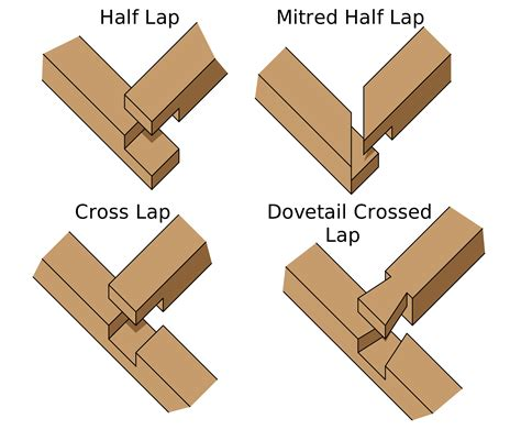 joints in woodwork encyclopedia wood joints pdf woodworking plans