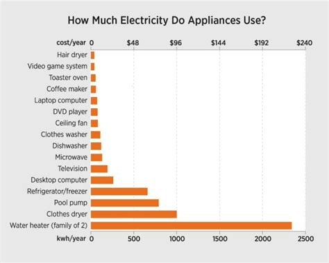 how much electricity does the average home use how much electricity do my home appliances use absolute