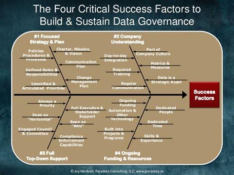 enterprise data world data governance the four critical