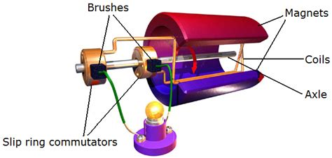 Uses Of Ac Motor by Hsc Physics Course Summary Motors And Generators Dux