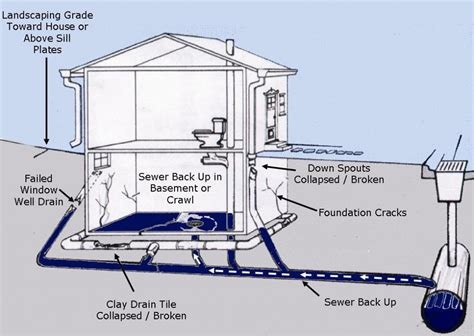 Sewage Backed Up In Basement by Water Softener Diagram Water Free Engine Image For User
