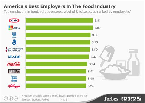 chart the world s best employers 2017 statista chart america s best employers in the food industry