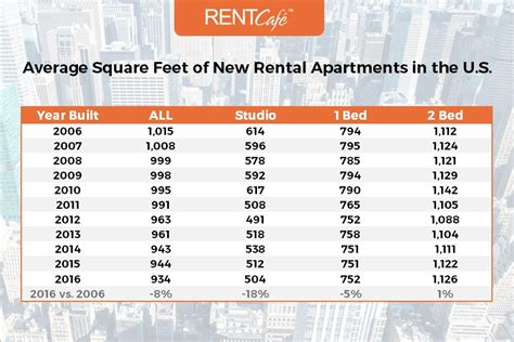 how many square in a studio apartment average apartment size in the us atlanta has largest homes