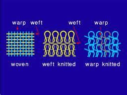 warp knitting definition yarn preparation for weaving and knitting tex note