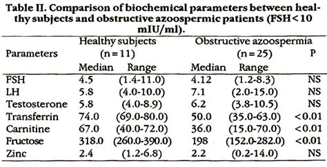 demonstration of the site of obstruction in azoospermia by biochemical abstract markers