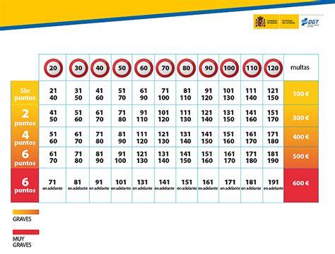 cuadro multas velocidad m 225 s de 30 000 sanciones por exceso de velocidad