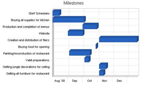 milestone kitchen planner plan your mediterranean restaurant business plan sle strategy