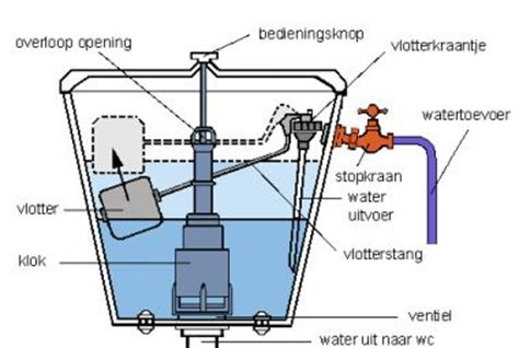 Sphinx Toilet Verstopt by Wc Water Komt Te Traag In Toiletpot