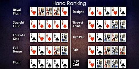 Understanding the Poker Hands Ranking   Intertops Poker