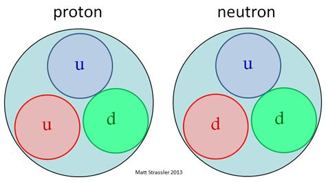 Define A Proton by Protons And Neutrons The Pandemonium In Matter