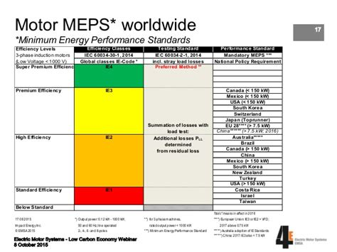 Electric Motor Standards by Iec Motor Efficiency Impremedia Net