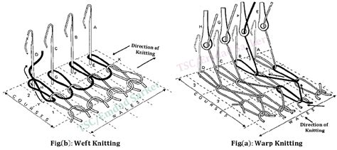 warp knitting definition knitting terms and definition textile study center
