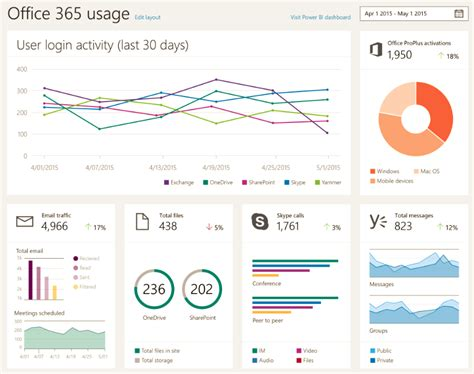 new office 365 administration dashboards coming via power
