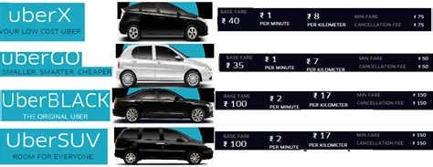 how to read uber receipt or ola bill surge pricing app