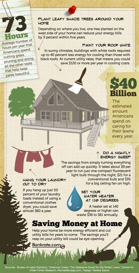 at home for money saving money at home infographic