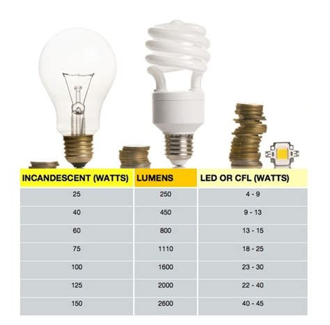 led light bulb wattage conversion 28 best how many watts do led lights use light bulb